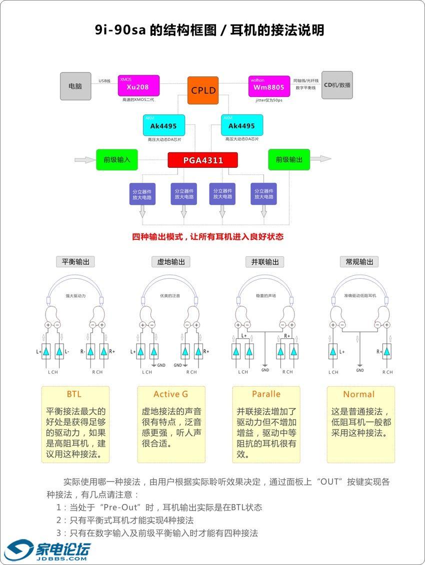 9i-90SA  框图 耳机接法说明.jpg