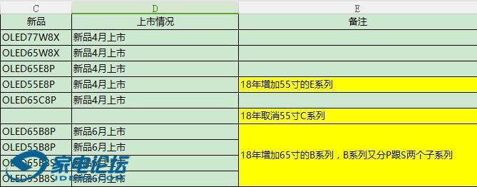 OLED LG 新老交替型号已经出来...老品318有团购