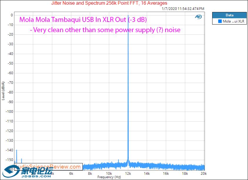 Mola Mola Tambaqui USB DAC Streamer Headphone Amplifier Jitter Audio Measurements.png
