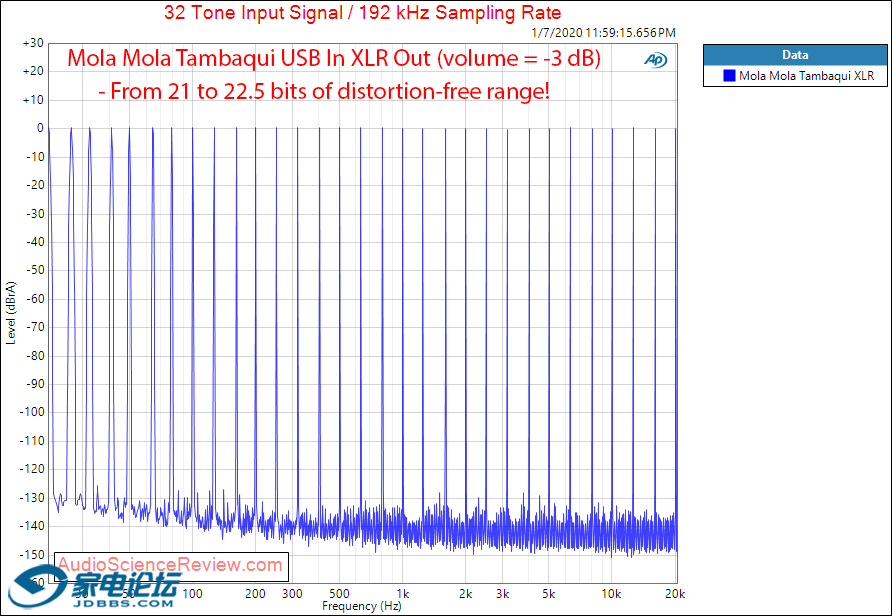 Mola Mola Tambaqui USB DAC Streamer Headphone Amplifier Multitone Audio Measurements.png