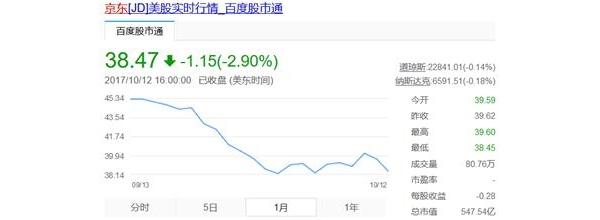 又开炮喷马云没眼光:东哥,你家股票能涨一下不?
