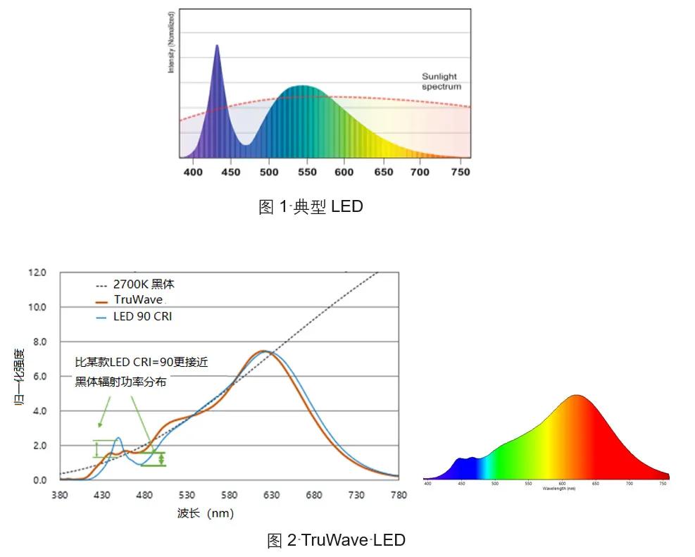 加快TruWave自然光和光触媒的研发应用,朗德万斯助推光健康