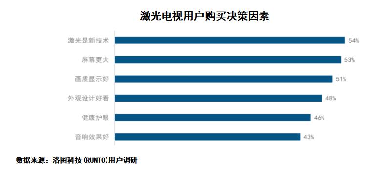 激光显示最新白皮书:激光电视成年轻人新宠,近8成用户在35岁以下
