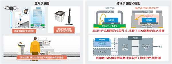 """ROHM开发出防水等级达IPX8小型高精度气压传感器IC""""BM1390GLV"""""""